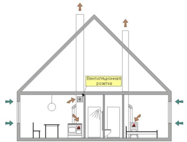 Из чего сделать вентиляцию в частном доме своими руками